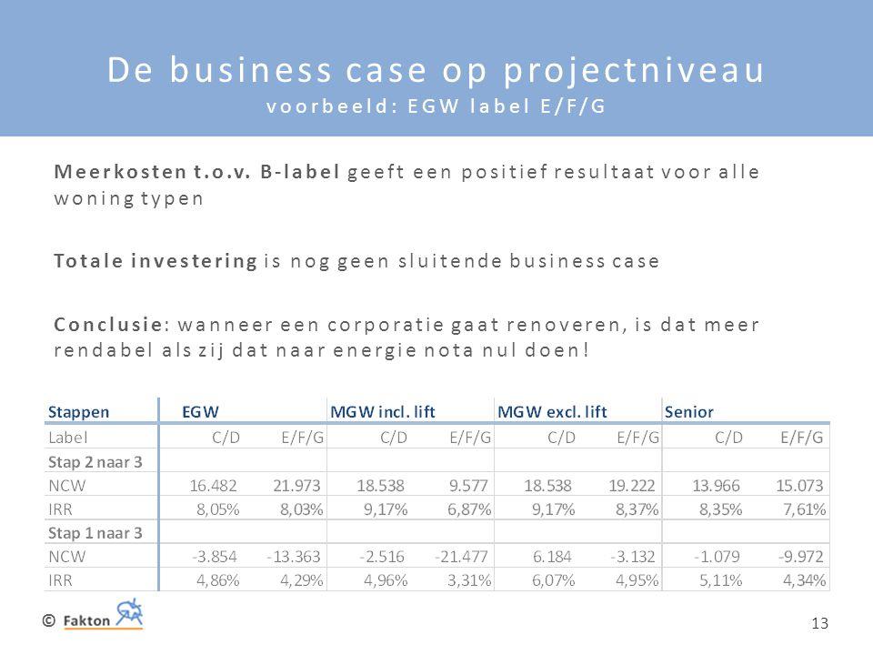 De business case op projectniveau voorbeeld: EGW label E/F/G