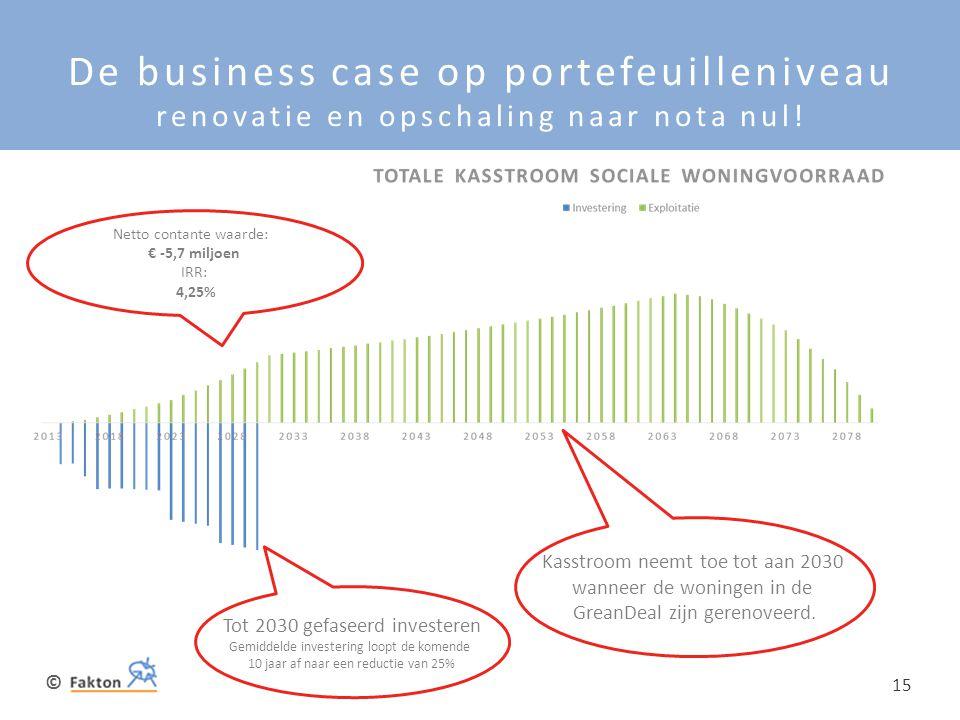 De business case op portefeuilleniveau renovatie en opschaling naar nota nul!