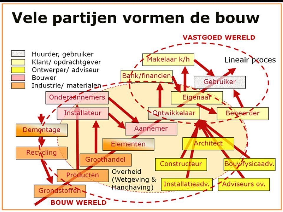 Fundamentele systeemfouten in de bouw….hiërarchie en versnippering