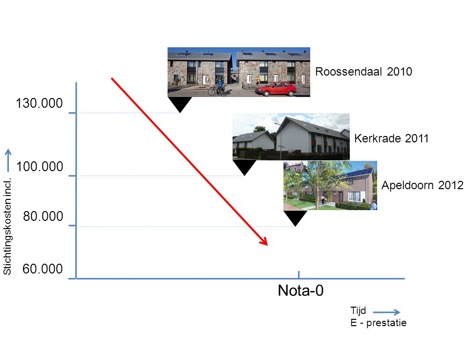 Nota-0 130.000 100.000 80.000 60.000 Roossendaal 2010 Kerkrade 2011