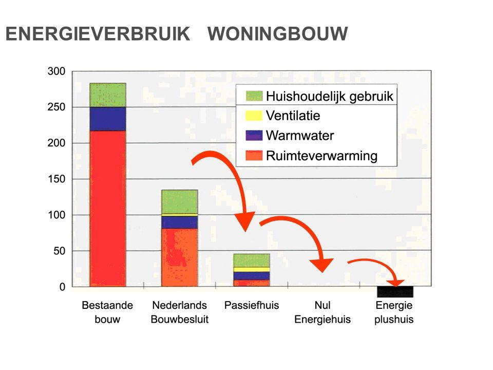 ENERGIEVERBRUIK WONINGBOUW