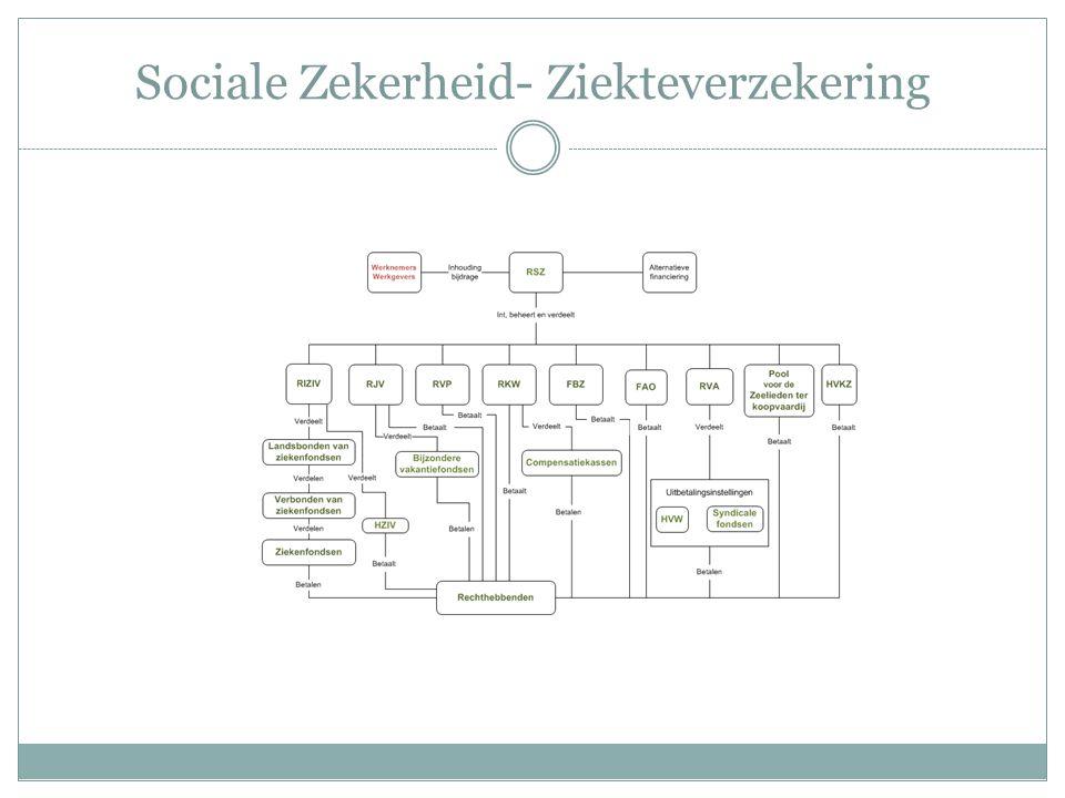 Sociale Zekerheid- Ziekteverzekering