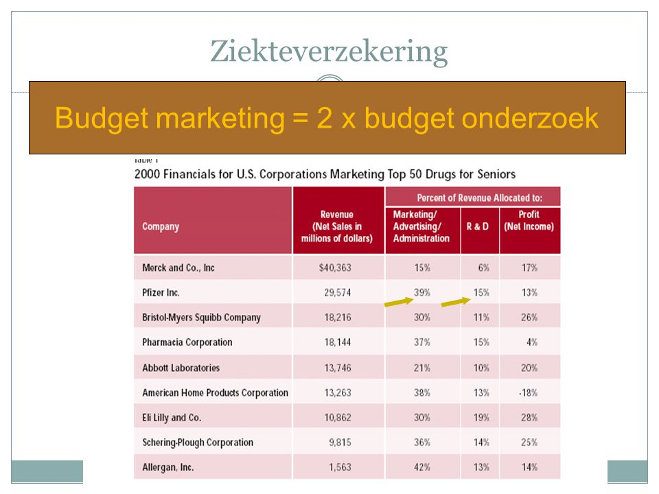 Budget marketing = 2 x budget onderzoek