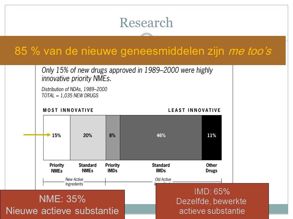 Research 85 % van de nieuwe geneesmiddelen zijn me too's NME: 35%