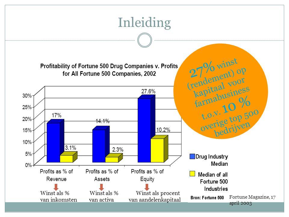 Inleiding 27% winst (rendement) op kapitaal voor farmabusiness t.o.v. 10 % overige top 500 bedrijven.