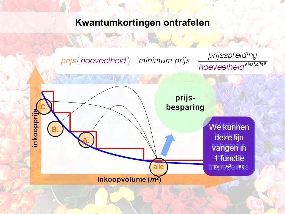 Kwantumkortingen ontrafelen