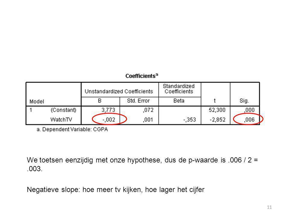 We toetsen eenzijdig met onze hypothese, dus de p-waarde is. 006 / 2 =