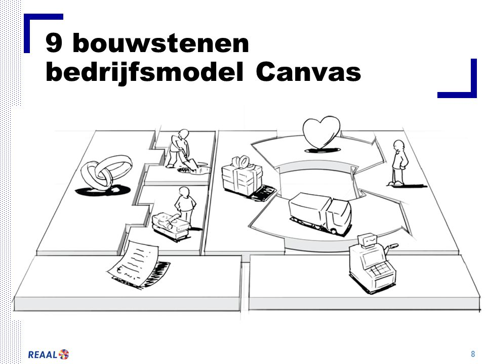 9 bouwstenen bedrijfsmodel Canvas