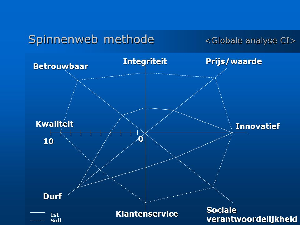 Spinnenweb methode <Globale analyse CI>