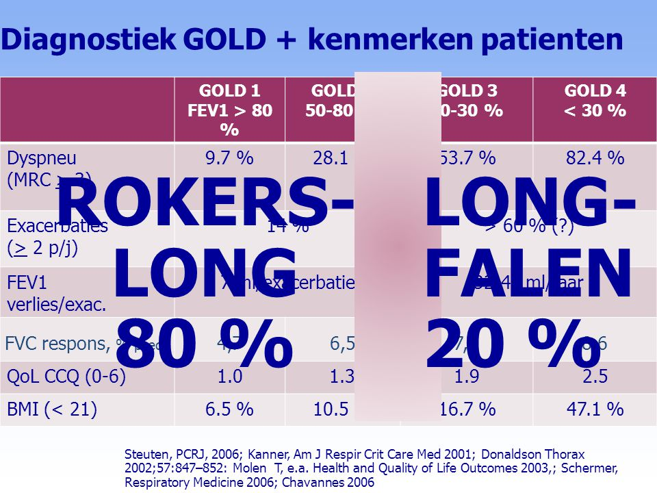 Diagnostiek GOLD + kenmerken patienten