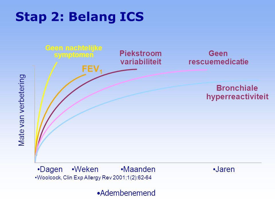 Stap 2: Belang ICS FEV1 Bronchiale hyperreactiviteit