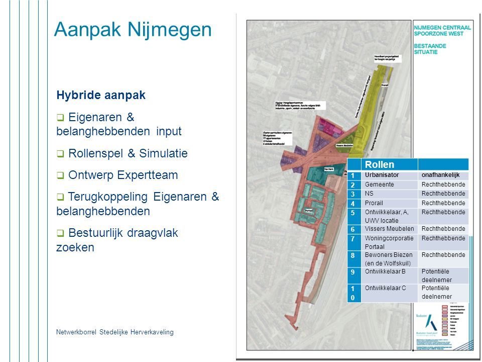 Aanpak Nijmegen Hybride aanpak Eigenaren & belanghebbenden input