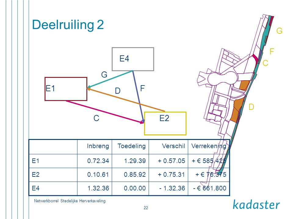 Deelruiling 2 G F E1 E4 E2 G F D C C D Inbreng Toedeling Verschil