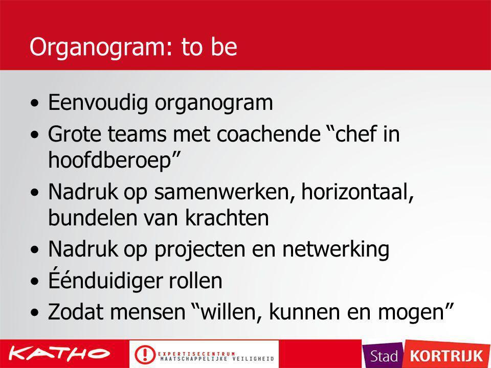 Organogram: to be Eenvoudig organogram