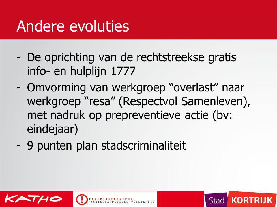 Andere evoluties De oprichting van de rechtstreekse gratis info- en hulplijn 1777.