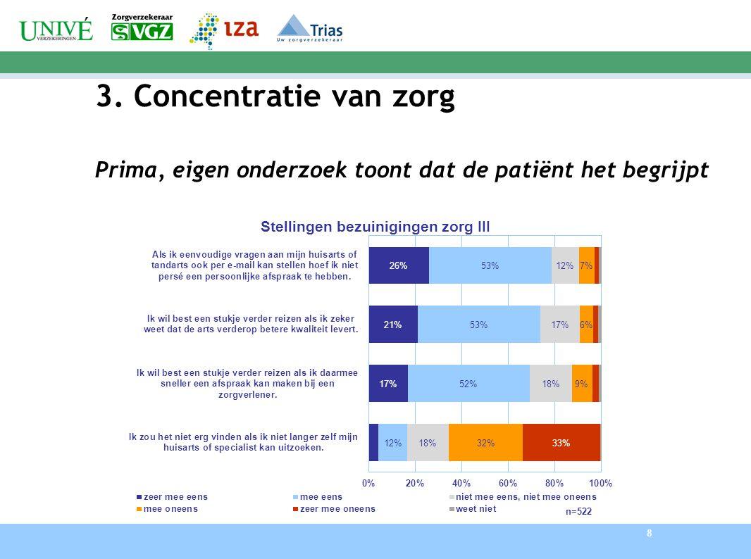3. Concentratie van zorg Prima, eigen onderzoek toont dat de patiënt het begrijpt