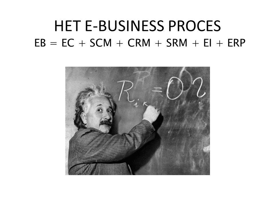 EB = EC + SCM + CRM + SRM + EI + ERP