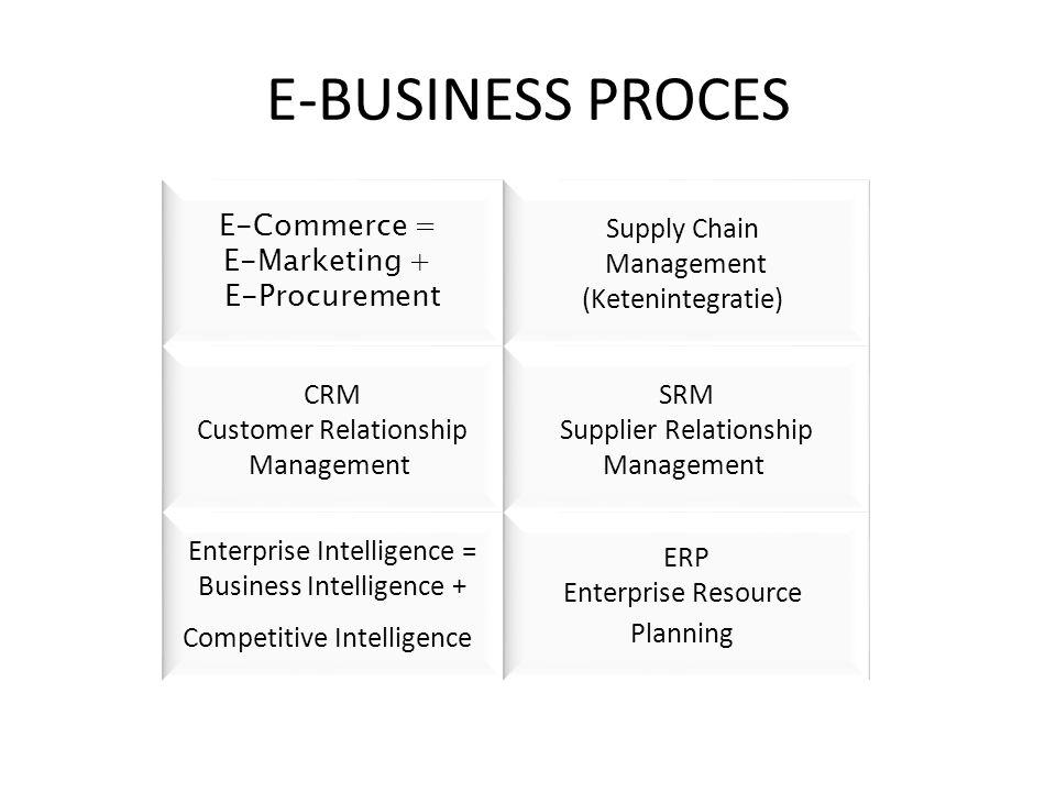 E-BUSINESS PROCES E-Commerce = E-Marketing + E-Procurement