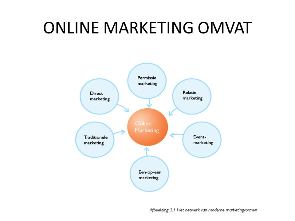 ONLINE MARKETING OMVAT