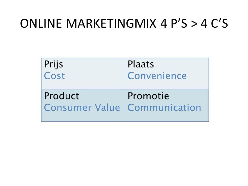 ONLINE MARKETINGMIX 4 P'S > 4 C'S