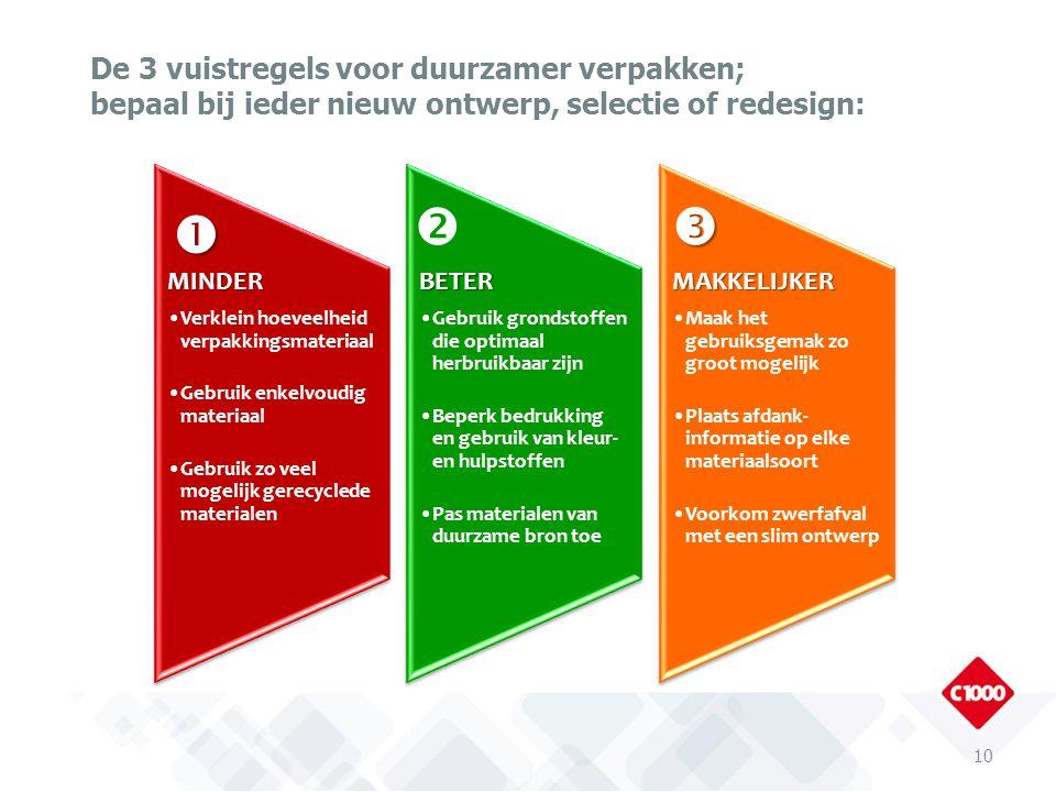 De 3 vuistregels voor duurzamer verpakken; bepaal bij ieder nieuw ontwerp, selectie of redesign: