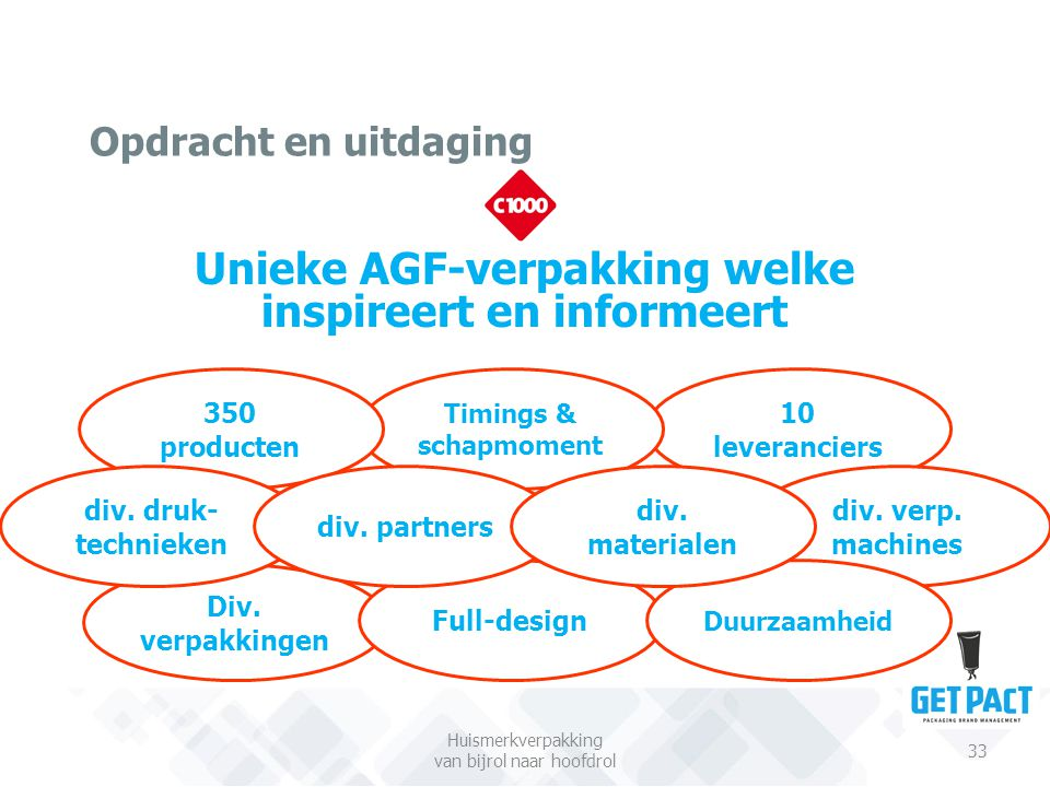 Unieke AGF-verpakking welke inspireert en informeert