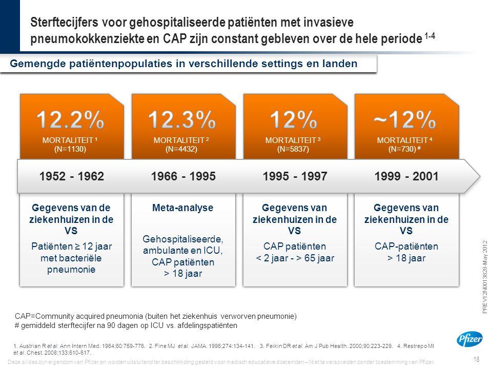Sterftecijfers voor gehospitaliseerde patiënten met invasieve pneumokokkenziekte en CAP zijn constant gebleven over de hele periode 1-4