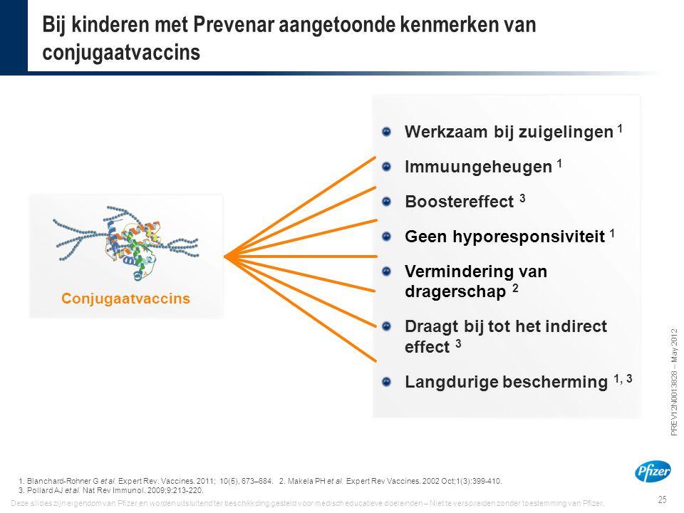 Bij kinderen met Prevenar aangetoonde kenmerken van conjugaatvaccins