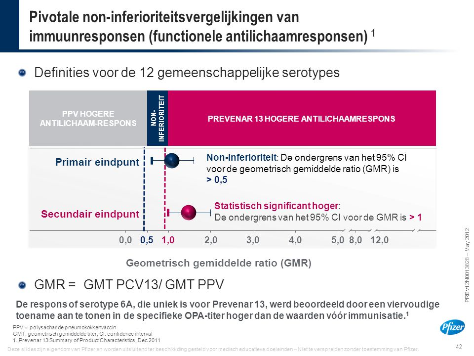 Pivotale non-inferioriteitsvergelijkingen van immuunresponsen (functionele antilichaamresponsen) 1