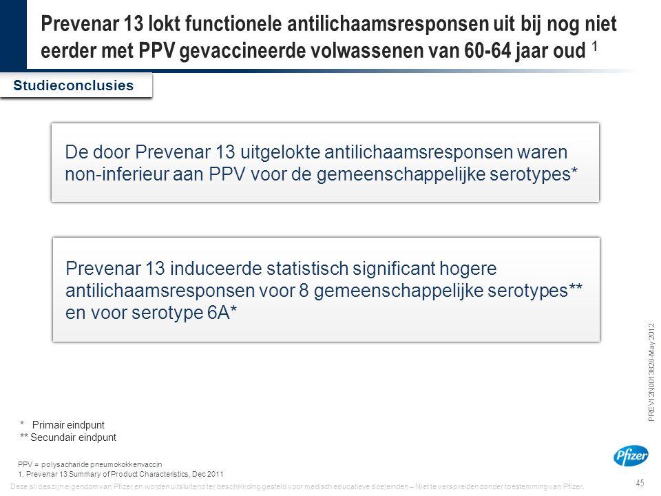Prevenar 13 lokt functionele antilichaamsresponsen uit bij nog niet eerder met PPV gevaccineerde volwassenen van 60-64 jaar oud 1