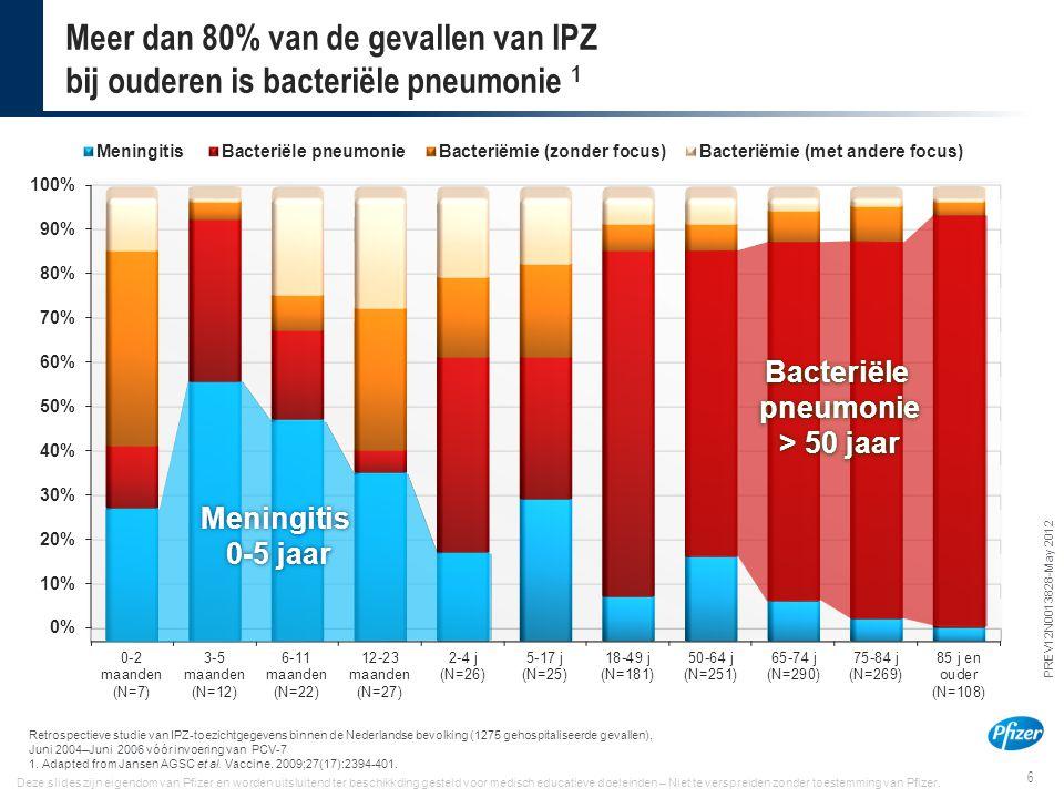 Meer dan 80% van de gevallen van IPZ bij ouderen is bacteriële pneumonie 1