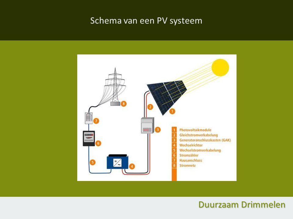 Schema van een PV systeem