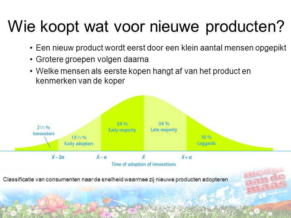 Wie koopt wat voor nieuwe producten