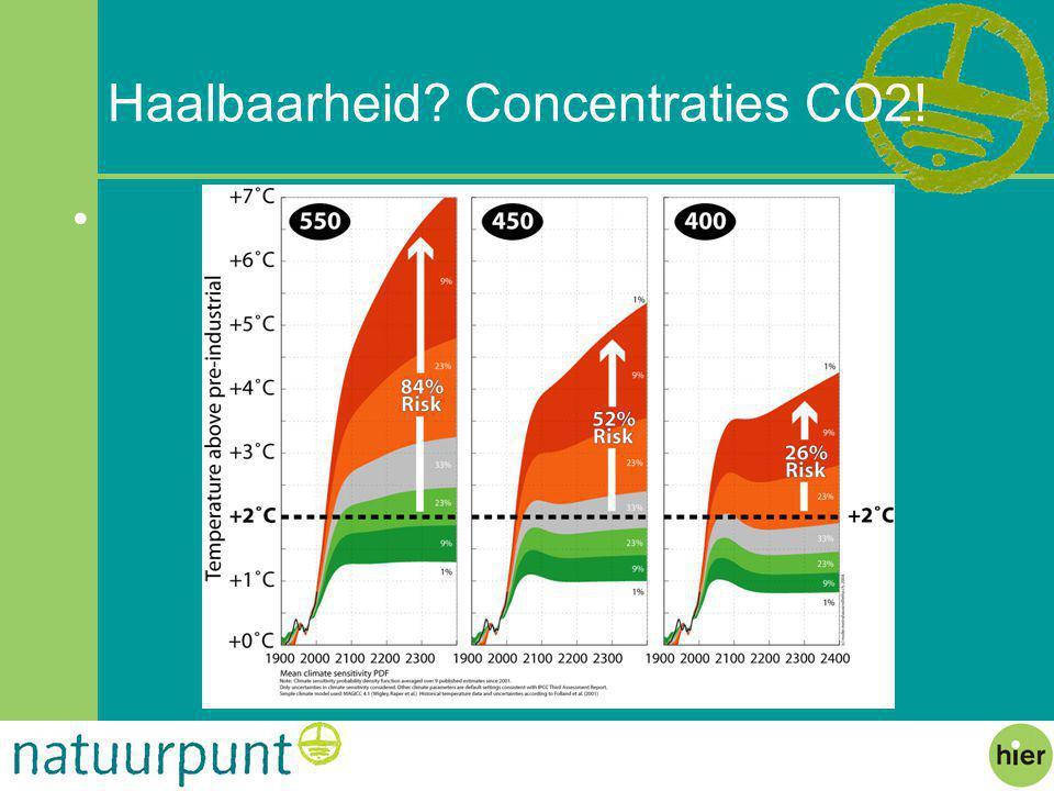 Haalbaarheid Concentraties CO2!