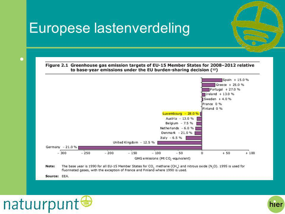 Europese lastenverdeling