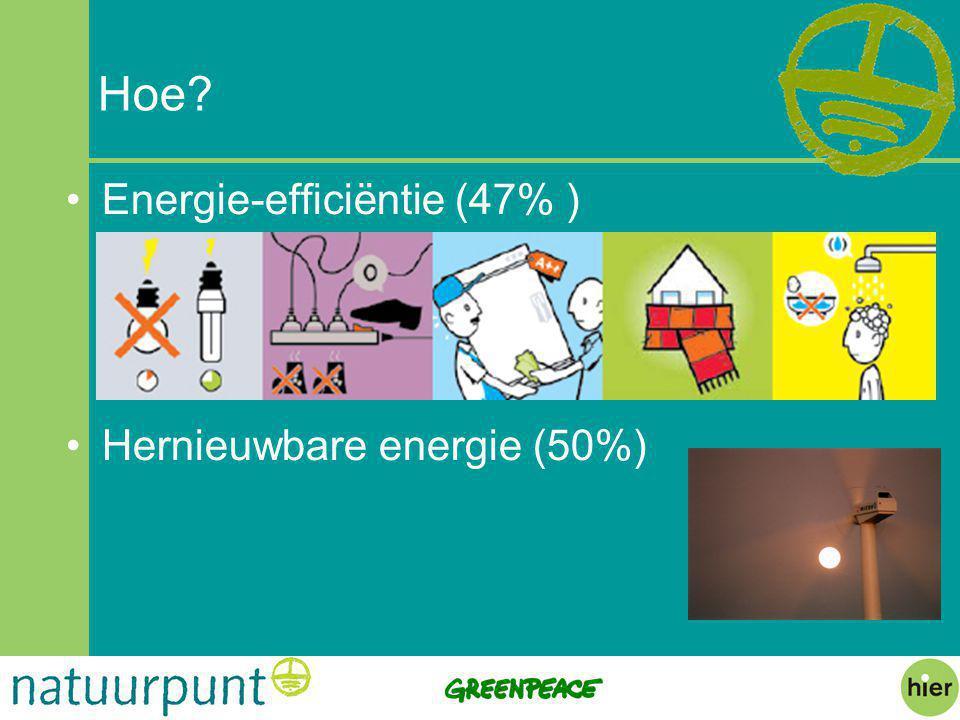 Hoe Energie-efficiëntie (47% ) Hernieuwbare energie (50%)