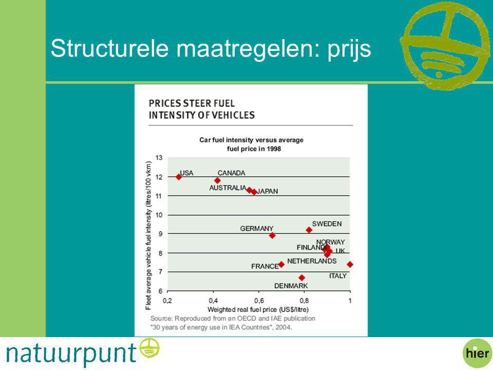 Structurele maatregelen: prijs