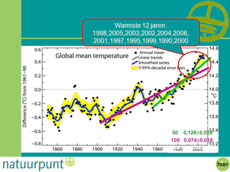 Warmste 12 jaren: 1998,2005,2003,2002,2004,2006, 2001,1997,1995,1999,1990,2000. 50 0.1280.026.