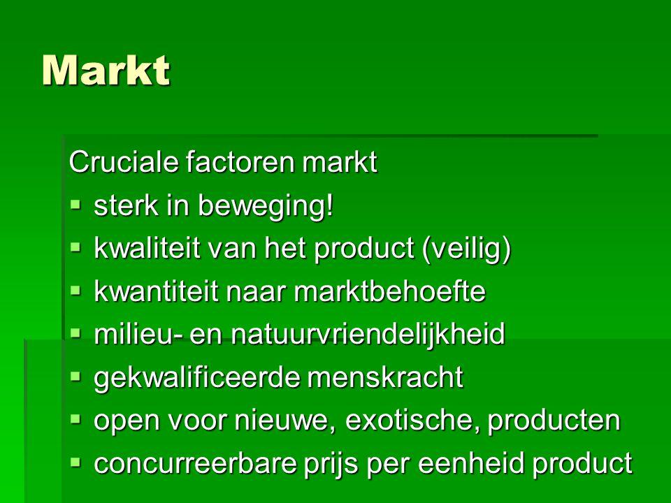 Markt Cruciale factoren markt sterk in beweging!
