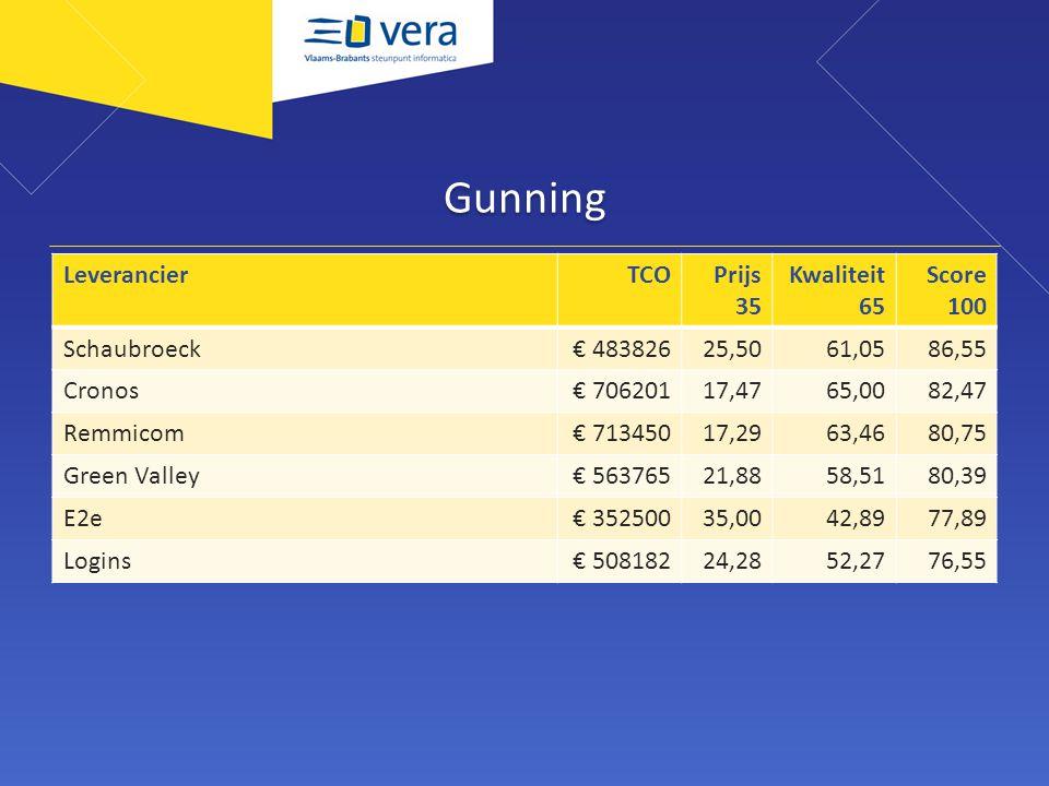 Gunning Leverancier TCO Prijs 35 Kwaliteit 65 Score 100 Schaubroeck