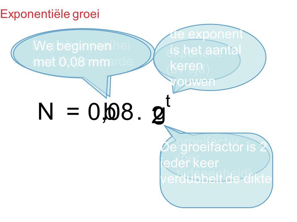 N = 0,08 b . g 2 t de exponent is het aantal keren vouwen