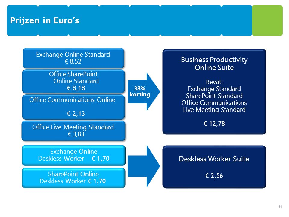 Prijzen in Euro's Business Productivity Online Suite