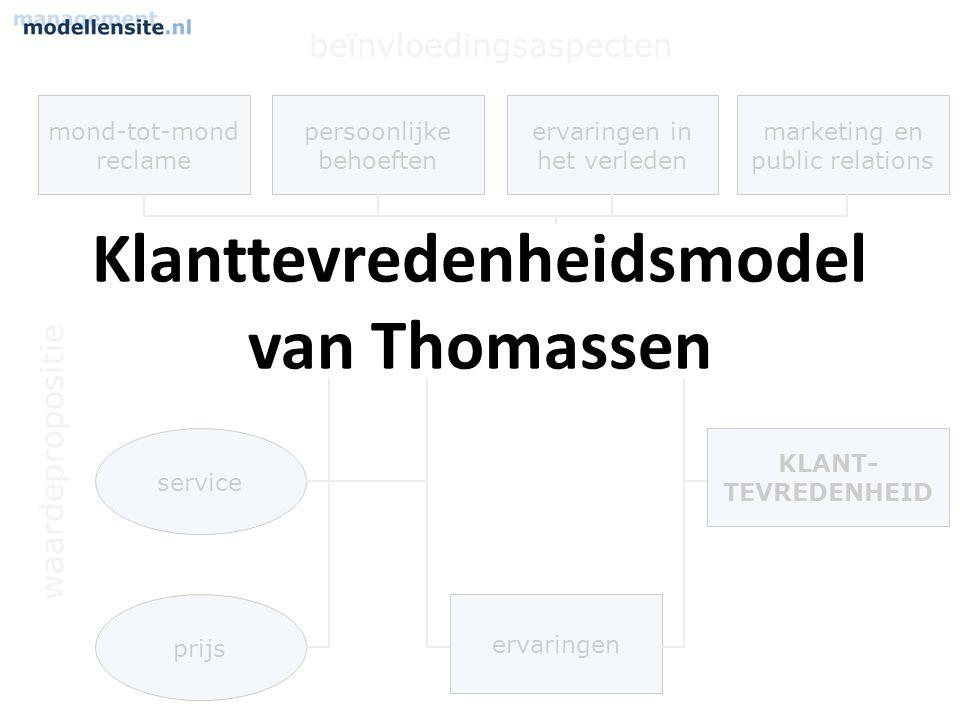 Klanttevredenheidsmodel van Thomassen
