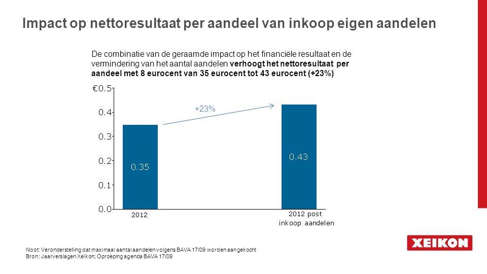Impact op nettoresultaat per aandeel van inkoop eigen aandelen
