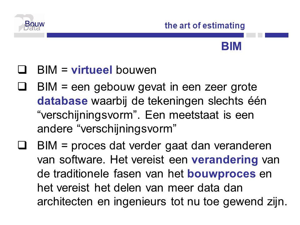 BIM BIM = virtueel bouwen