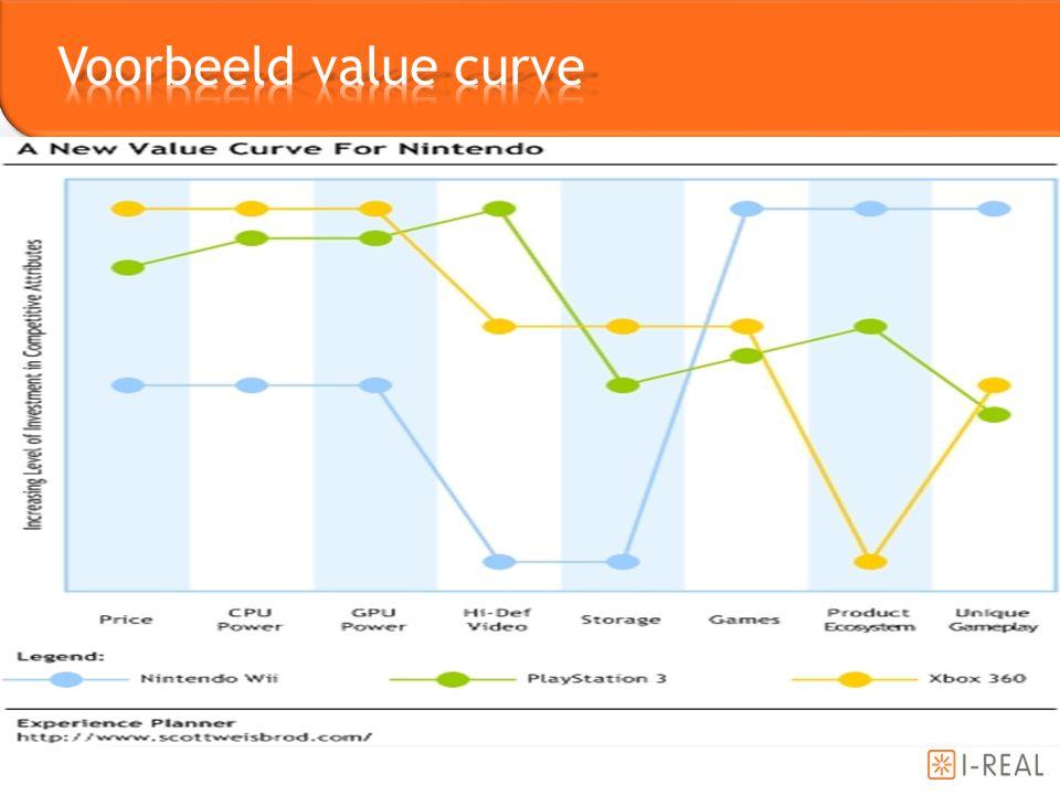 Voorbeeld value curve