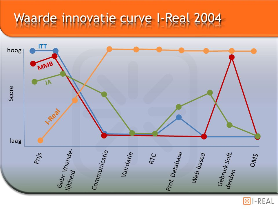 Waarde innovatie curve I-Real 2004