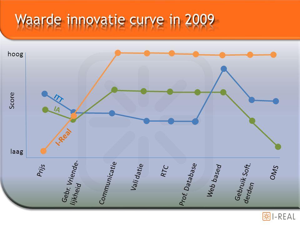 Waarde innovatie curve in 2009