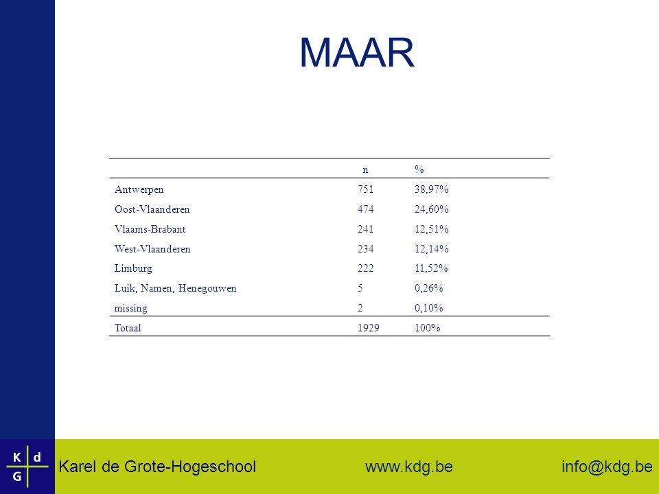 MAAR n % Antwerpen 751 38,97% Oost-Vlaanderen 474 24,60%