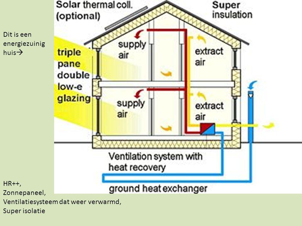 Dit is een energiezuinig huis